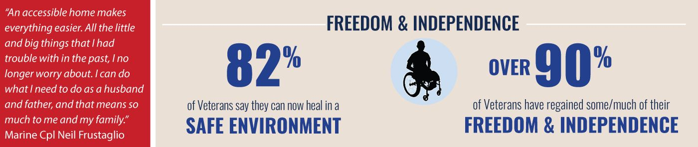 Homes For Our Troops Accessible Homes Impact - Freedom and Independence