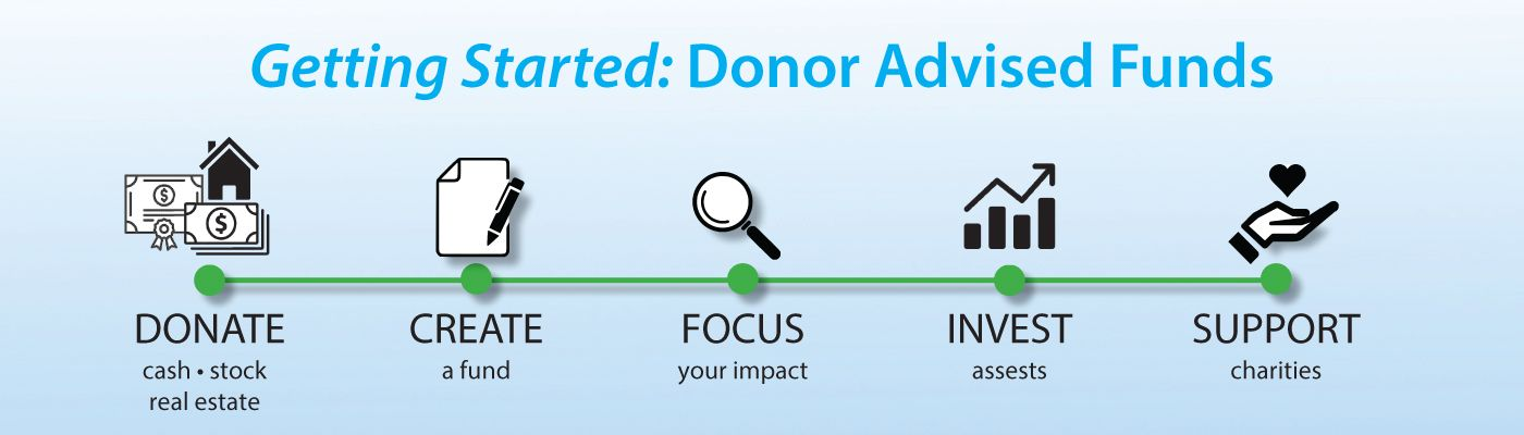 Getting Started with Donor Advised Funds