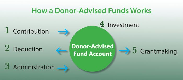 How does a Donor Advised Fund Work